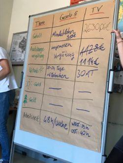 Projekttag mit der Ver.di